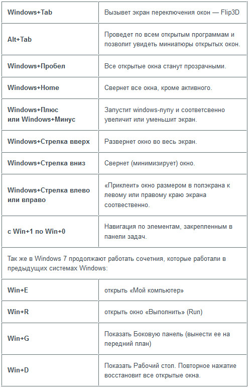 Goryachie-klavishi-dlya-Windows-7