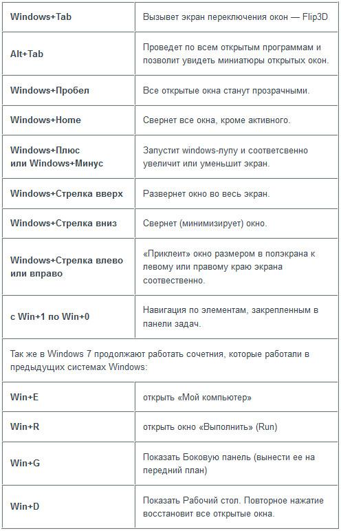 Goryachie-klavishi-dlya-Windows-7