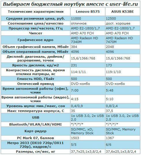 kharakteristika-byudzhetnykh-modeley-noutbukov
