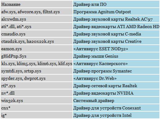 Fayly-sposobnyye-privesti-k-poyavleniyu-BSoD
