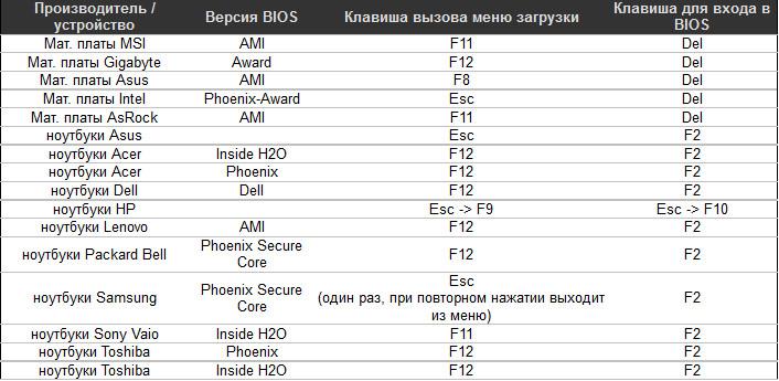 enter-bios
